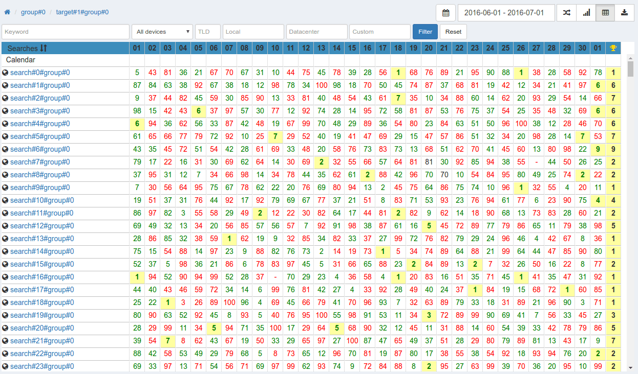 Display rankings of 10 000 keywords over 30 days (table view)