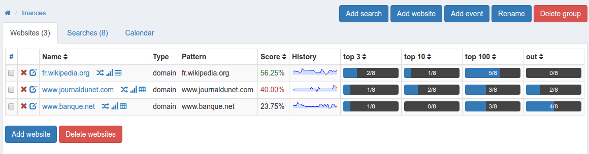 Top rankings and scoring on website view